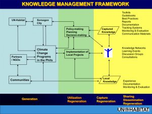 Knowledge Management Framework - IPADE