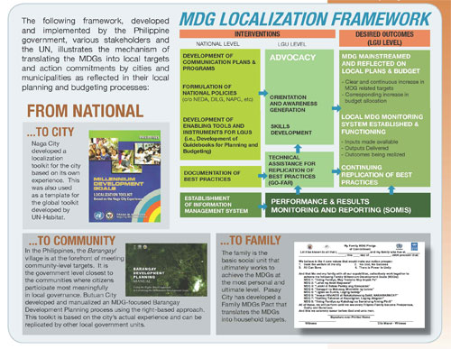 Local Gains for the MDGs