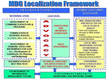 MDG Localization Frameworks