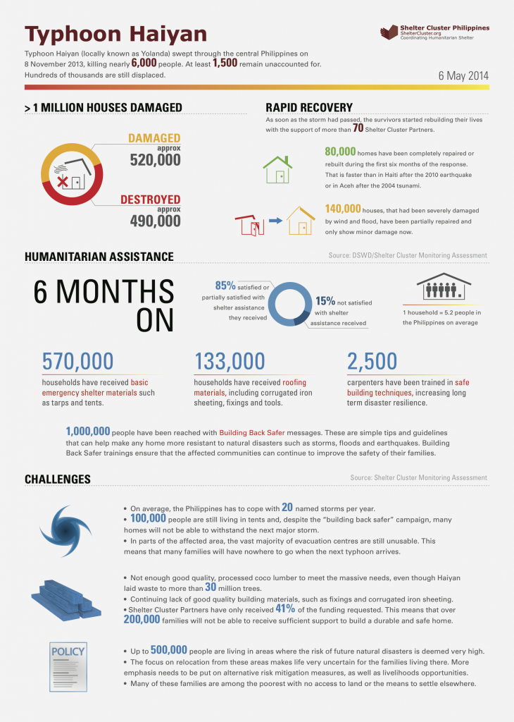 shelter_cluster_haiyan_infographic-6-months-final (1)