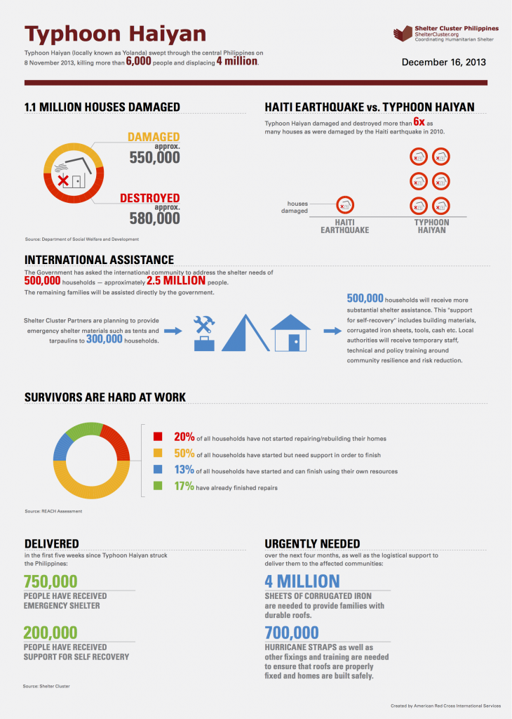 shelter_cluster_haiyan_infographic_final-copy2